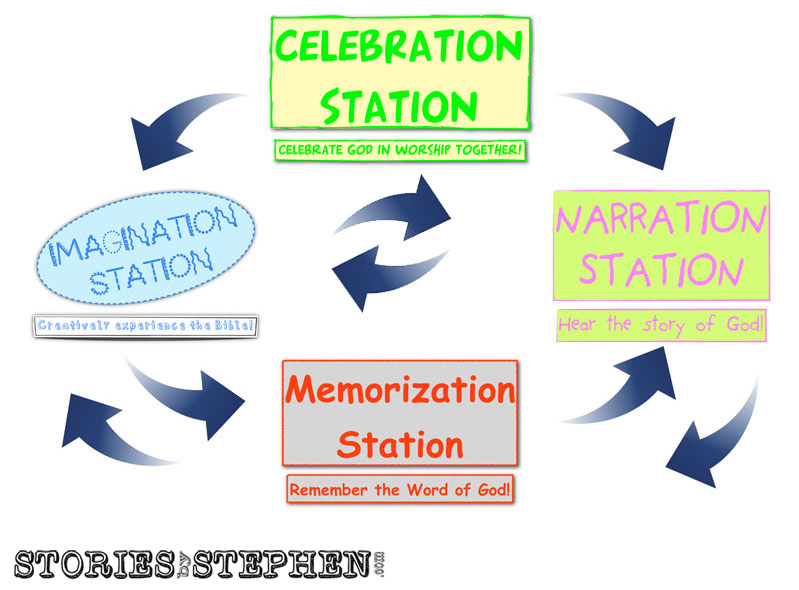 Rotation-Stations-Diagram-watermarked