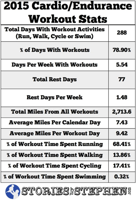 SBS All Workout Stats 2015