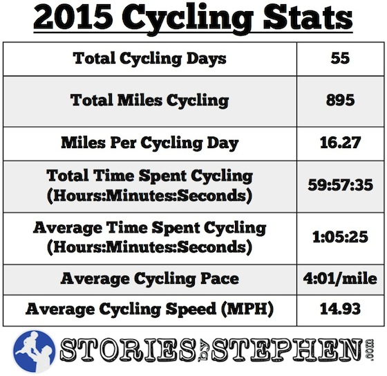 SBS Cycling Stats 2015