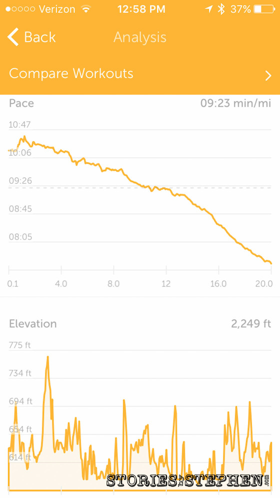 The Runkeeper app charts my pace and elevation changes throughout the run.