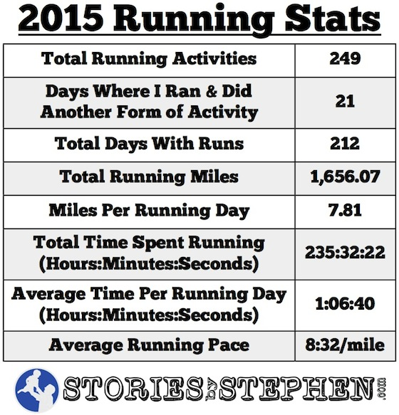 SBS Running Stats 2015