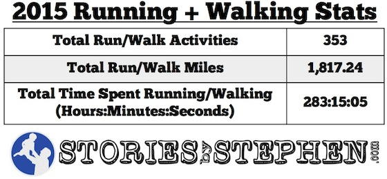 SBS Running + Walking Stats 2015