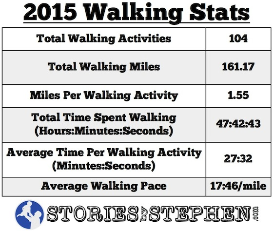 SBS Walking Stats 2015