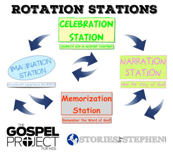 Rotation-Stations-Diagram-Gospel-Project